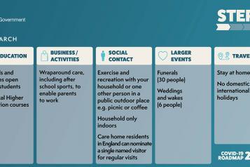 covid roadmap step 1